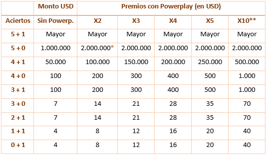 Premios del multiplicador Power Play