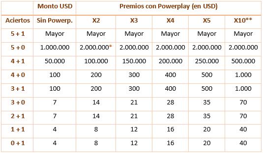 Premios del multiplicador Power Play